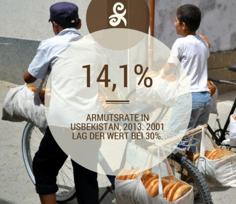 Armutsrate in Usbekistan