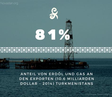 Gas Turkmenistan