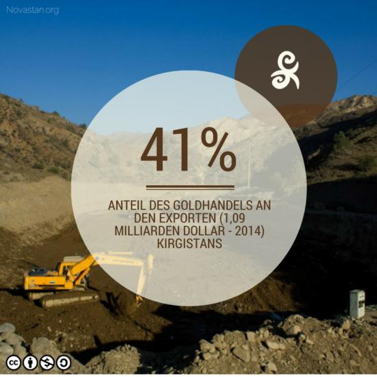 Fact Kirgistan Goldexport Kumtor