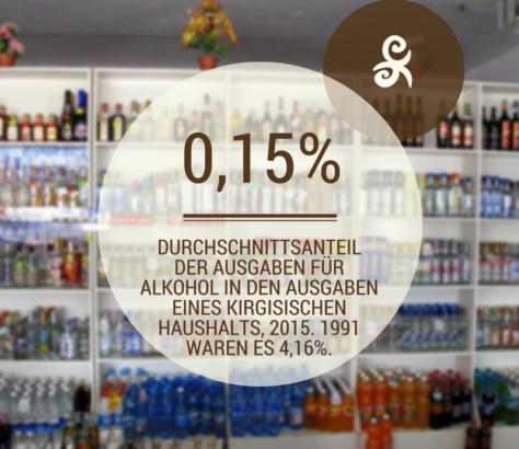 Alkoholkonsum Kirgistan