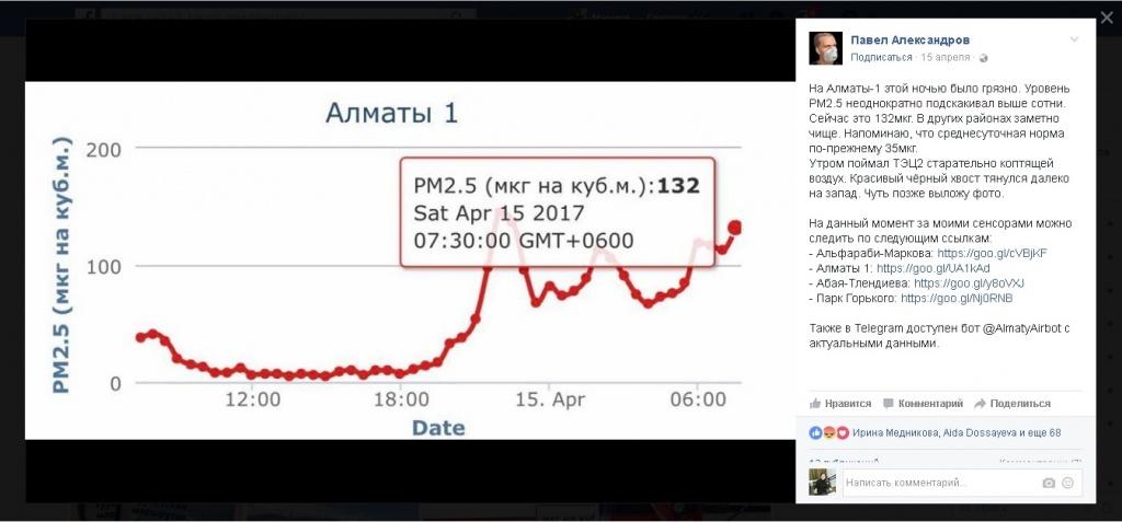 Statistik Luft Luftverschmutzung Almaty