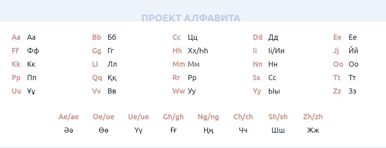 Projekt kasachisches Alphabet lateinische Schrift