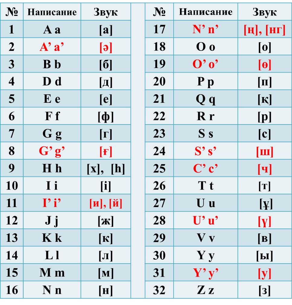 Neues lateinisches Alphabet für das Kasachische