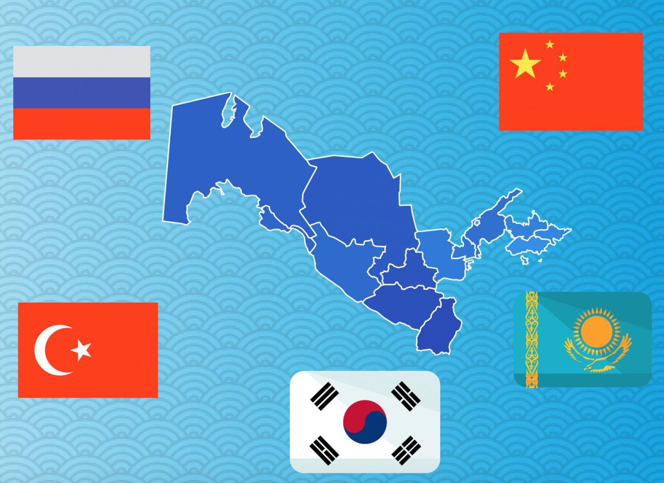 Karte Usbekistans mit Flaggen der wichtigsten Investor-Staaten