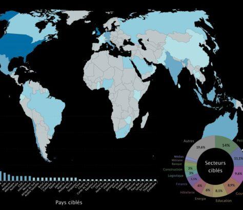 Diagramm mit den Kompromittierungen pro Land