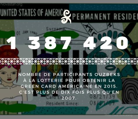 Green Card Ouzbékistan Demandes