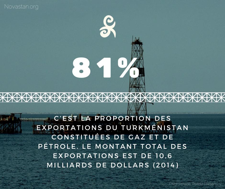 Turkménistan gaz pétrole Exportation plateforme pétrolière