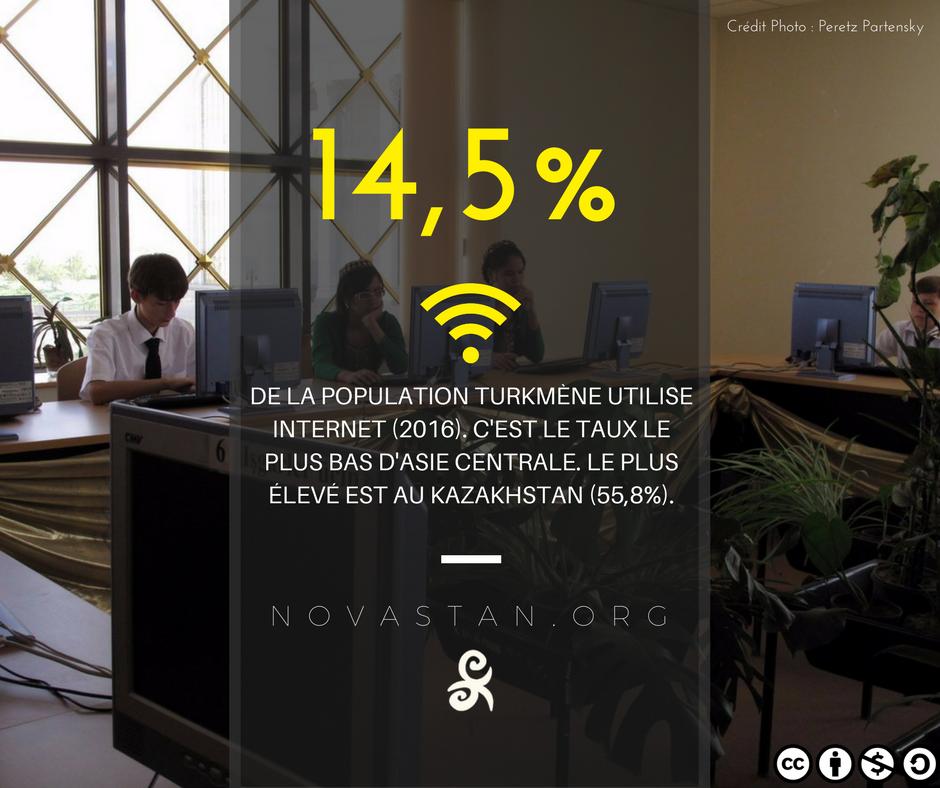Internet Turkménistan Central Asia Fact Connectivité