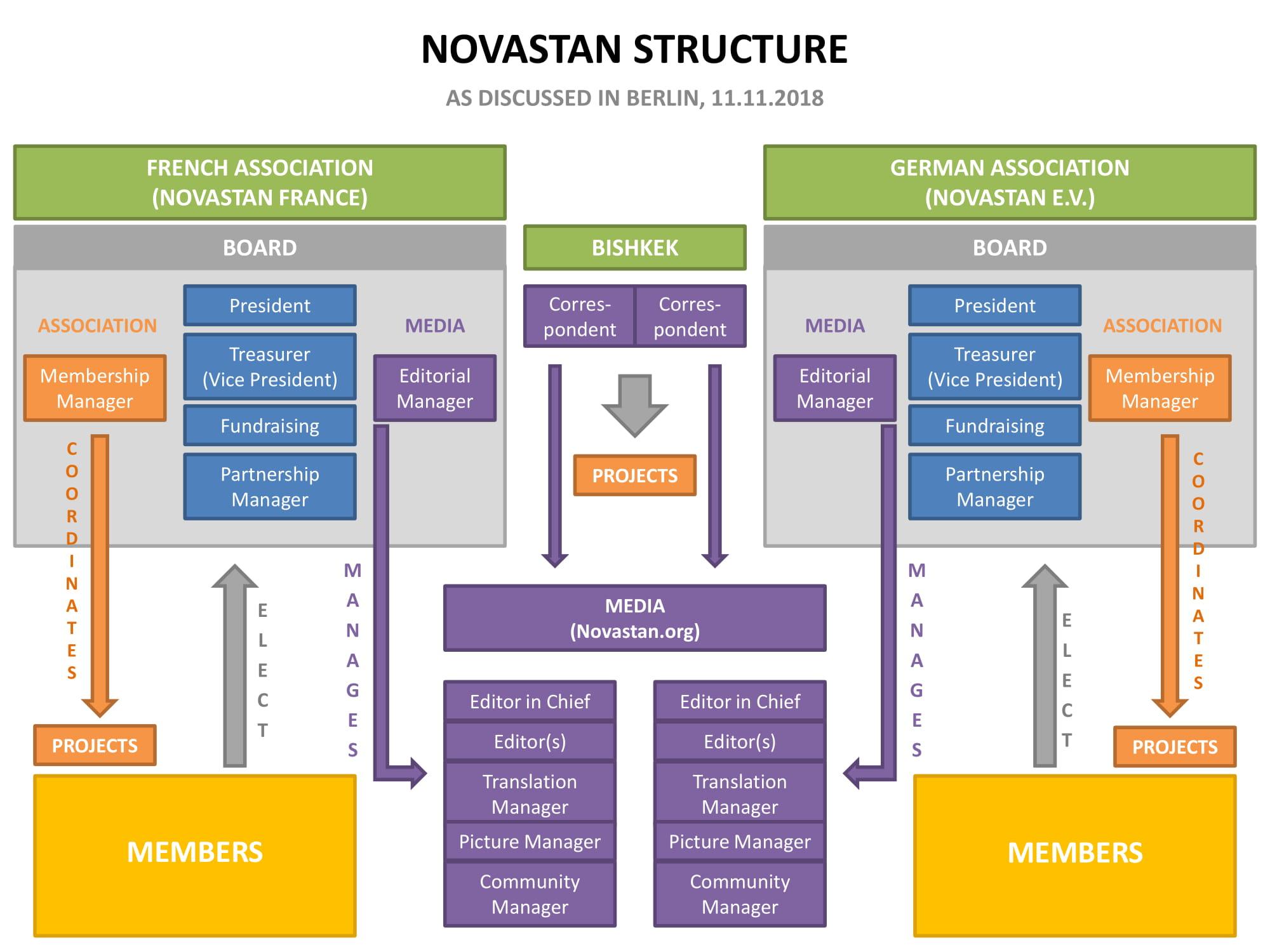 Novastan Structure Projet Association