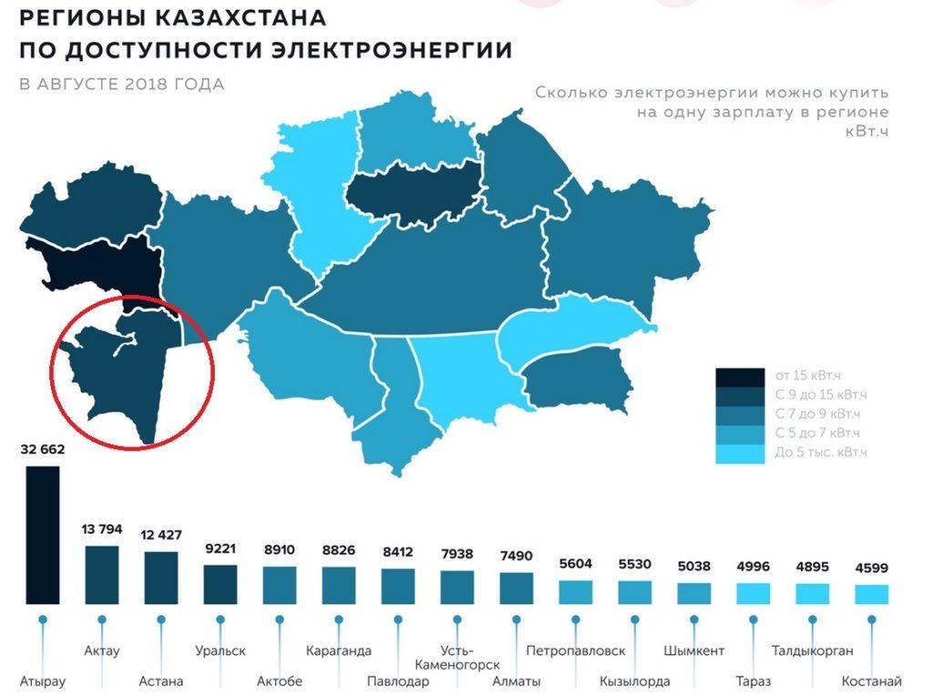 Electricité Kazakhstan Régions Augmentation