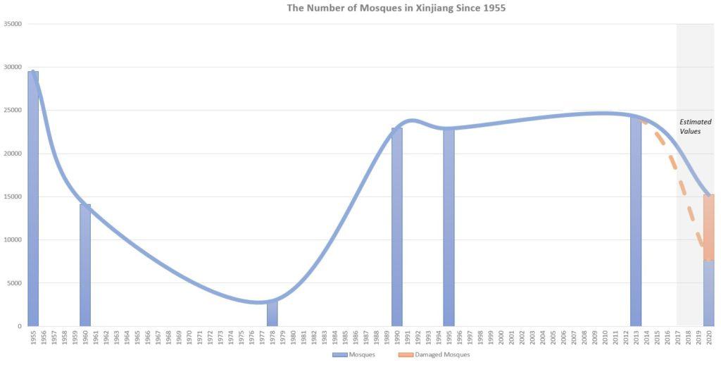 Mosquées Islam Chine Région ouïghoure Xinjiang Destruction