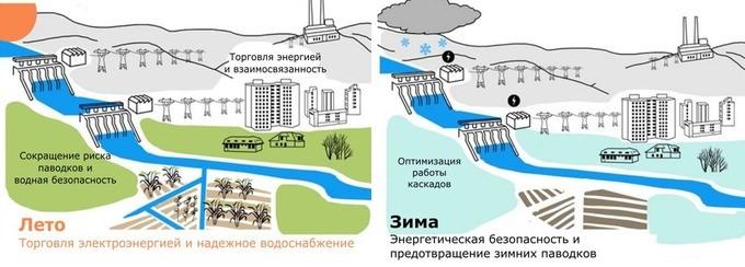irrigation gestion eau Asie centrale