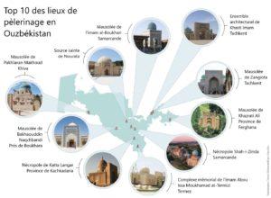 Top 10 lieux de pelerinage Ouzbékistan